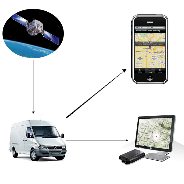 GPS Tracking Price and Products